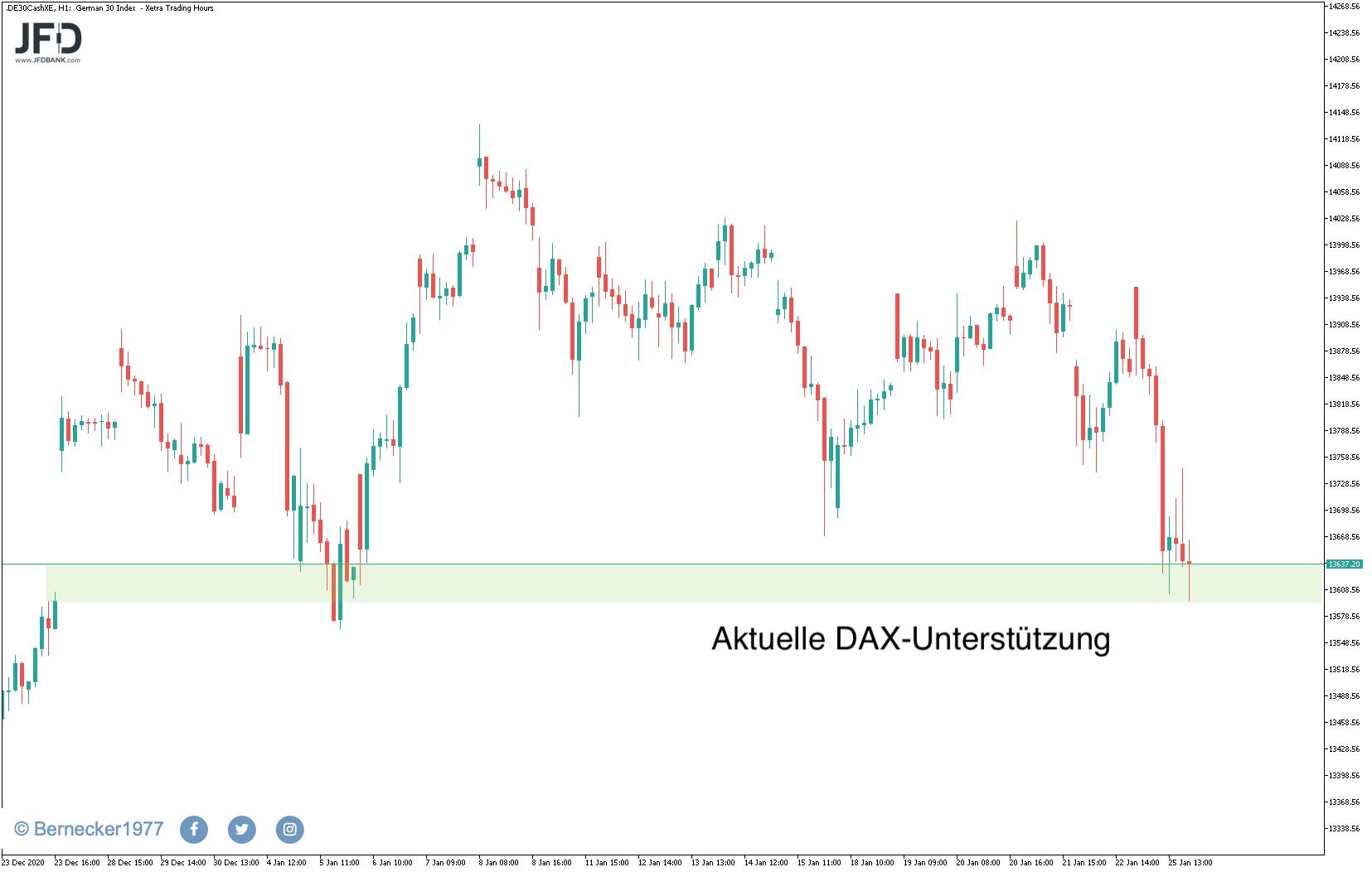 Rücklauf-im-DAX-zum-Wochenstart-Warten-auf-FED-Sitzung-Kommentar-JFD-Bank-GodmodeTrader.de-1
