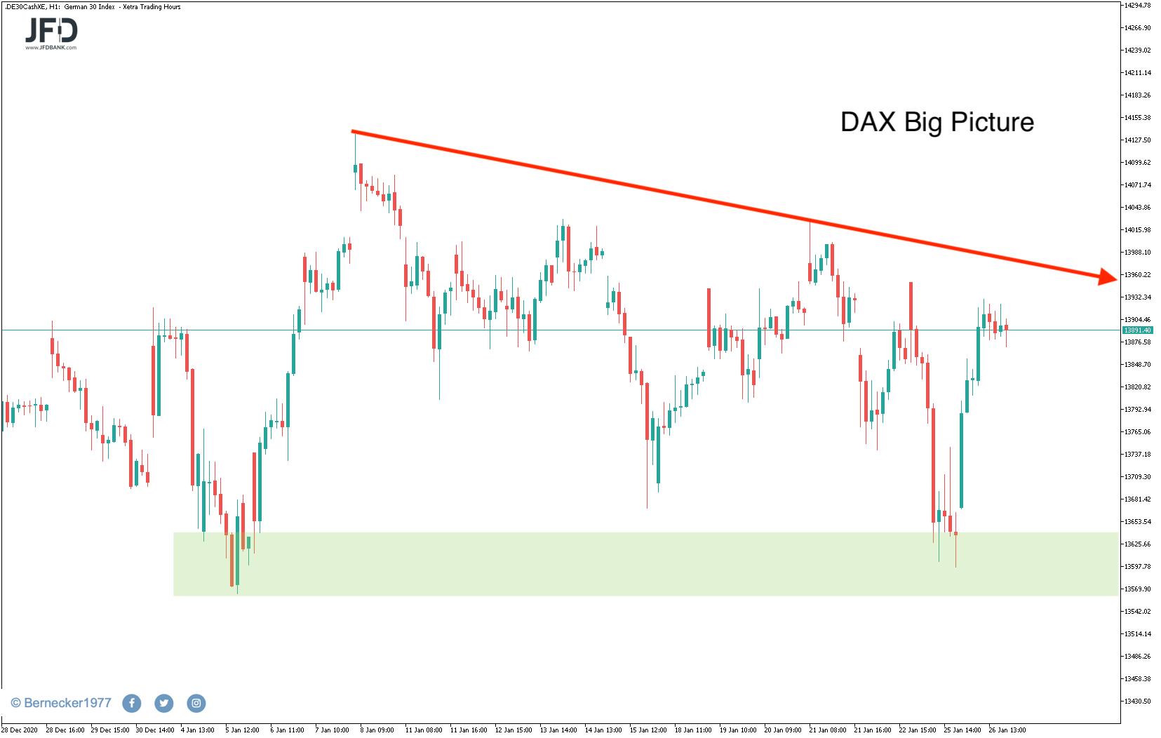 Rücklauf-im-DAX-zum-Wochenstart-Warten-auf-FED-Sitzung-Kommentar-JFD-Bank-GodmodeTrader.de-6