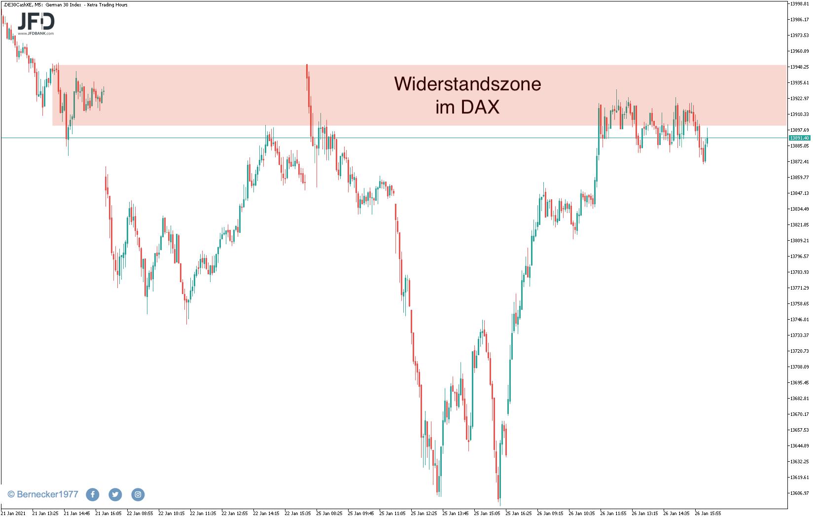 Rücklauf-im-DAX-zum-Wochenstart-Warten-auf-FED-Sitzung-Kommentar-JFD-Bank-GodmodeTrader.de-4