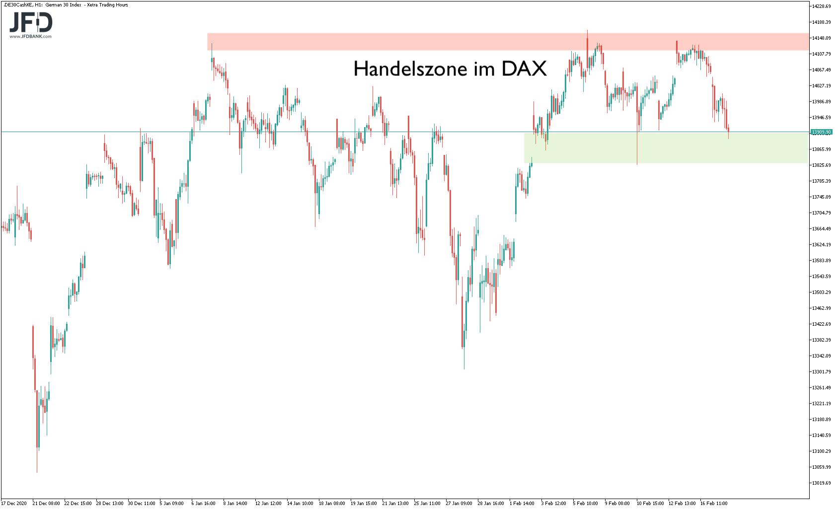 DAX-Abgaben-lassen-Spekulation-auf-große-Range-zu-Kommentar-JFD-Bank-GodmodeTrader.de-7