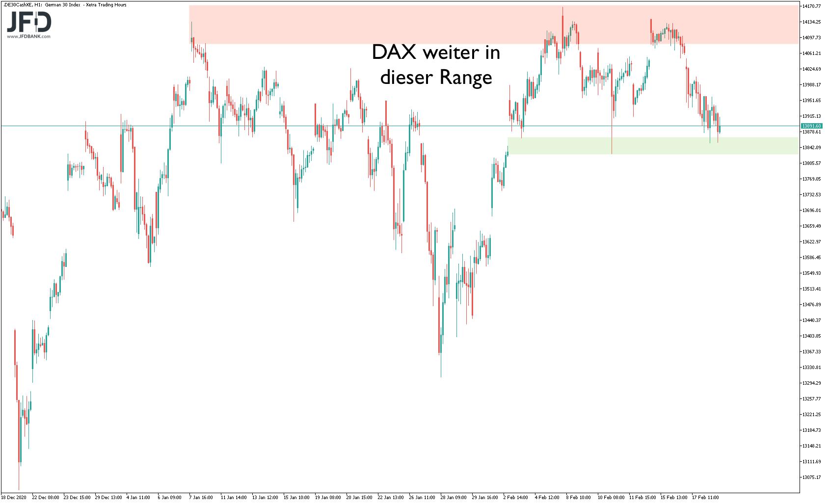 Der-DAX-sucht-nach-Ruhe-in-Richtung-Wochenende-Kommentar-JFD-Bank-GodmodeTrader.de-3