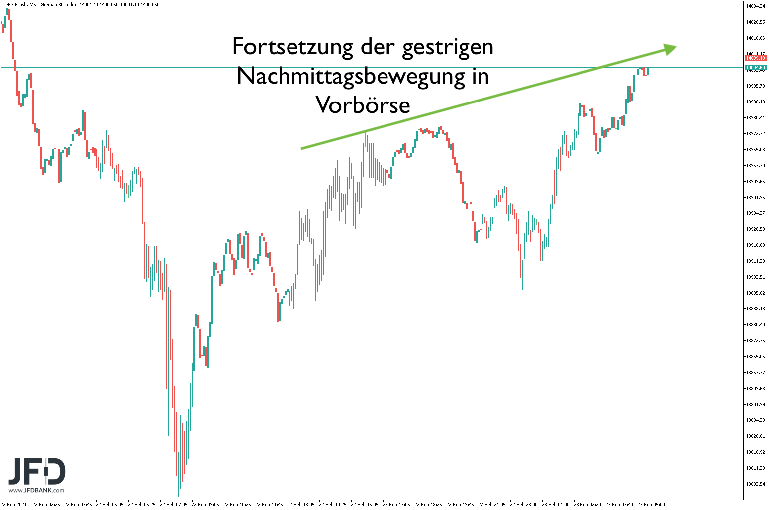 Nun-wieder-DAX-Ziele-auf-der-Oberseite-Kommentar-JFD-Bank-GodmodeTrader.de-7