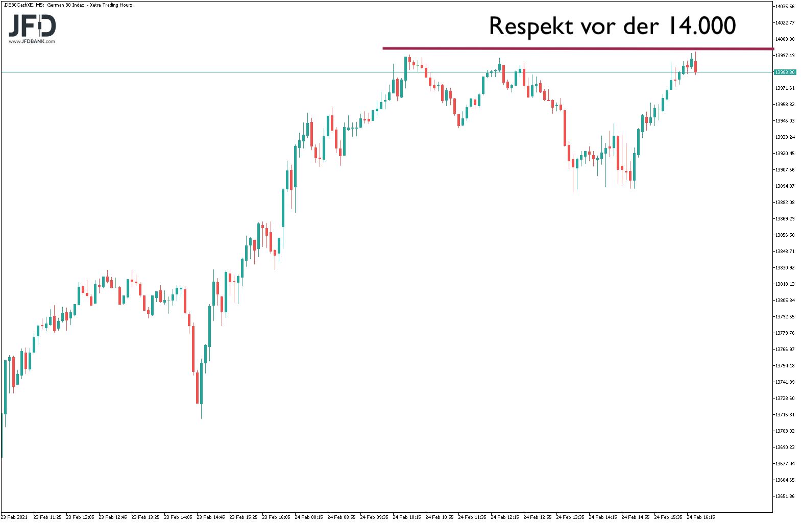 Respekt-vor-der-runden-Marke-im-DAX-Kommentar-JFD-Bank-GodmodeTrader.de-2