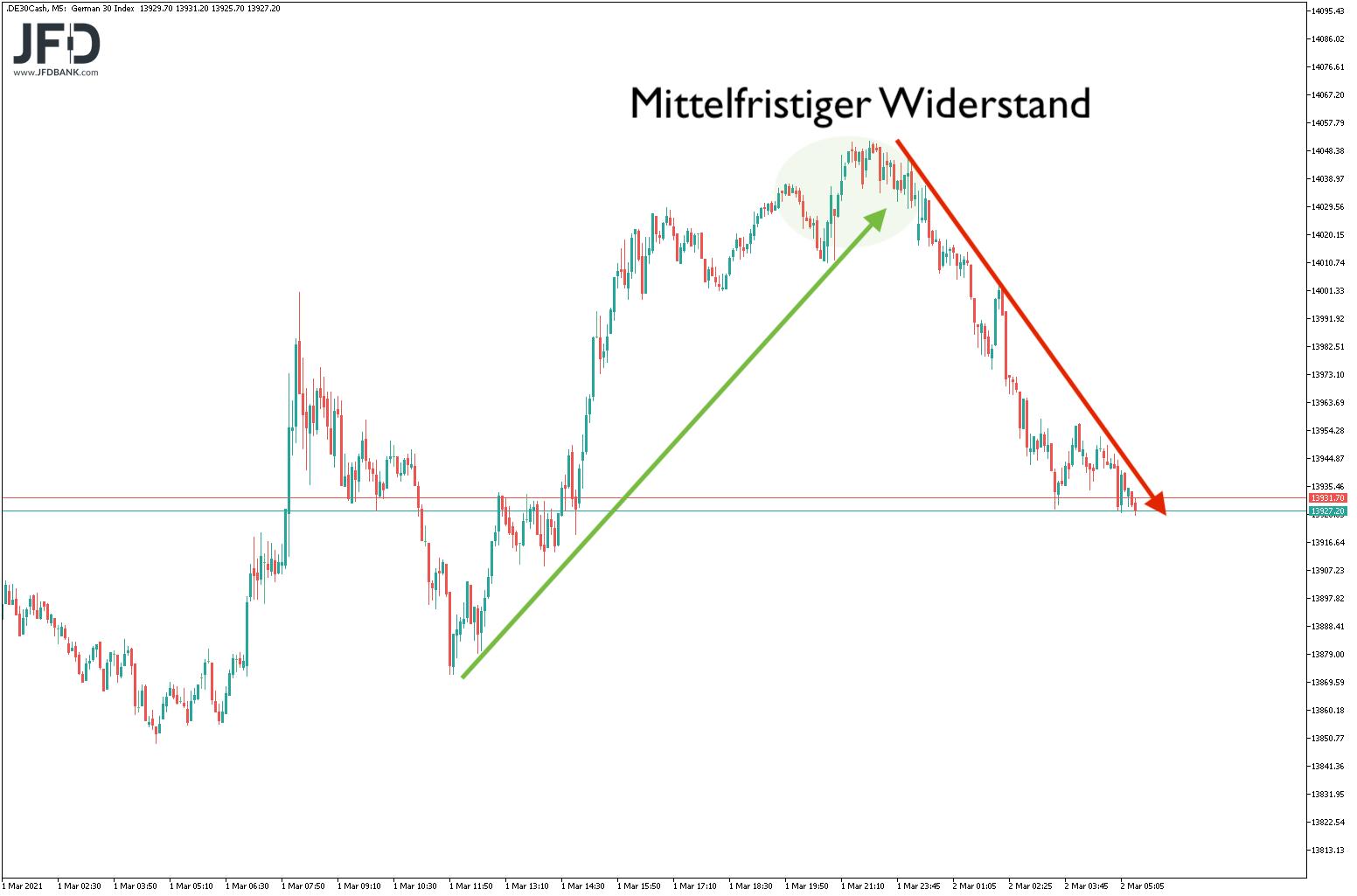 Scheitert-der-DAX-erneut-an-der-14-000-Kommentar-JFD-Bank-GodmodeTrader.de-4