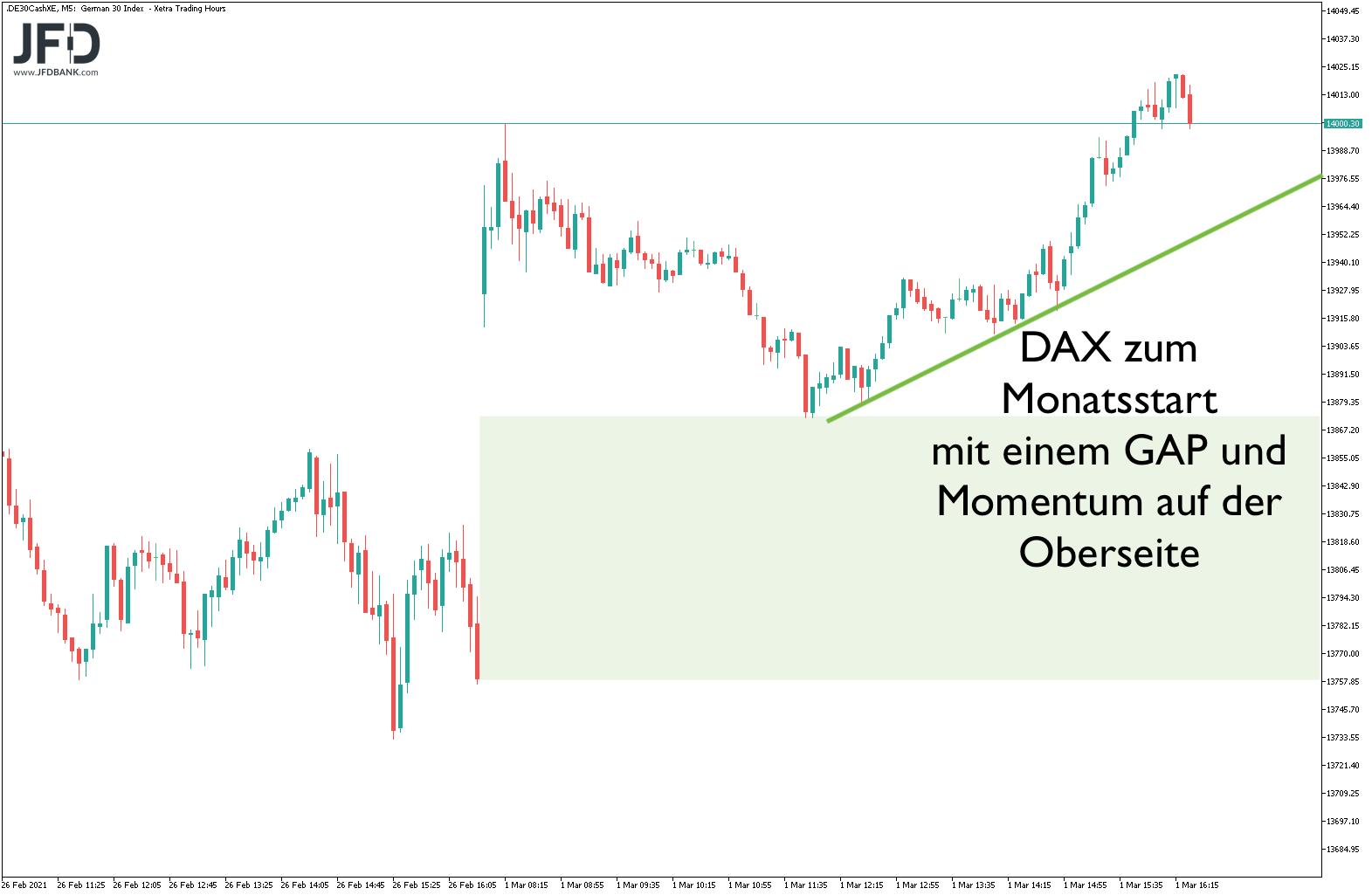 Scheitert-der-DAX-erneut-an-der-14-000-Kommentar-JFD-Bank-GodmodeTrader.de-1