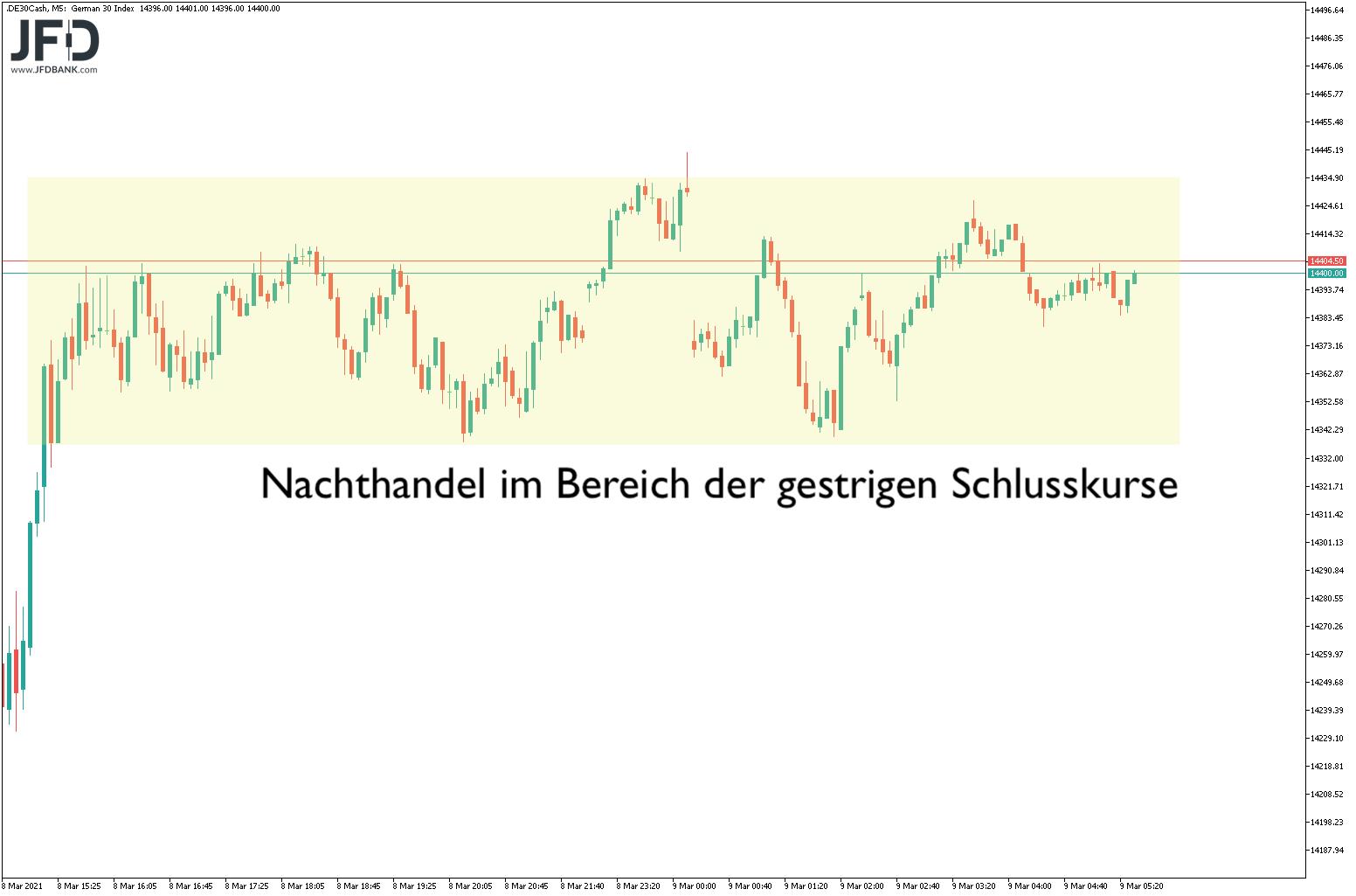 DAX-Rekordhoch-erzielt-halten-wir-das-Niveau-Kommentar-JFD-Bank-GodmodeTrader.de-6