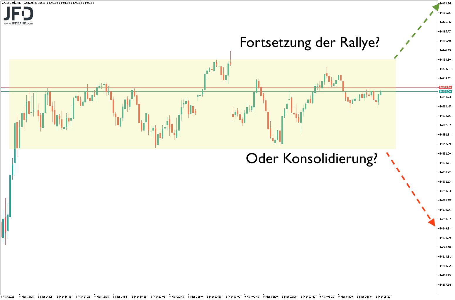 DAX-Rekordhoch-erzielt-halten-wir-das-Niveau-Kommentar-JFD-Bank-GodmodeTrader.de-7