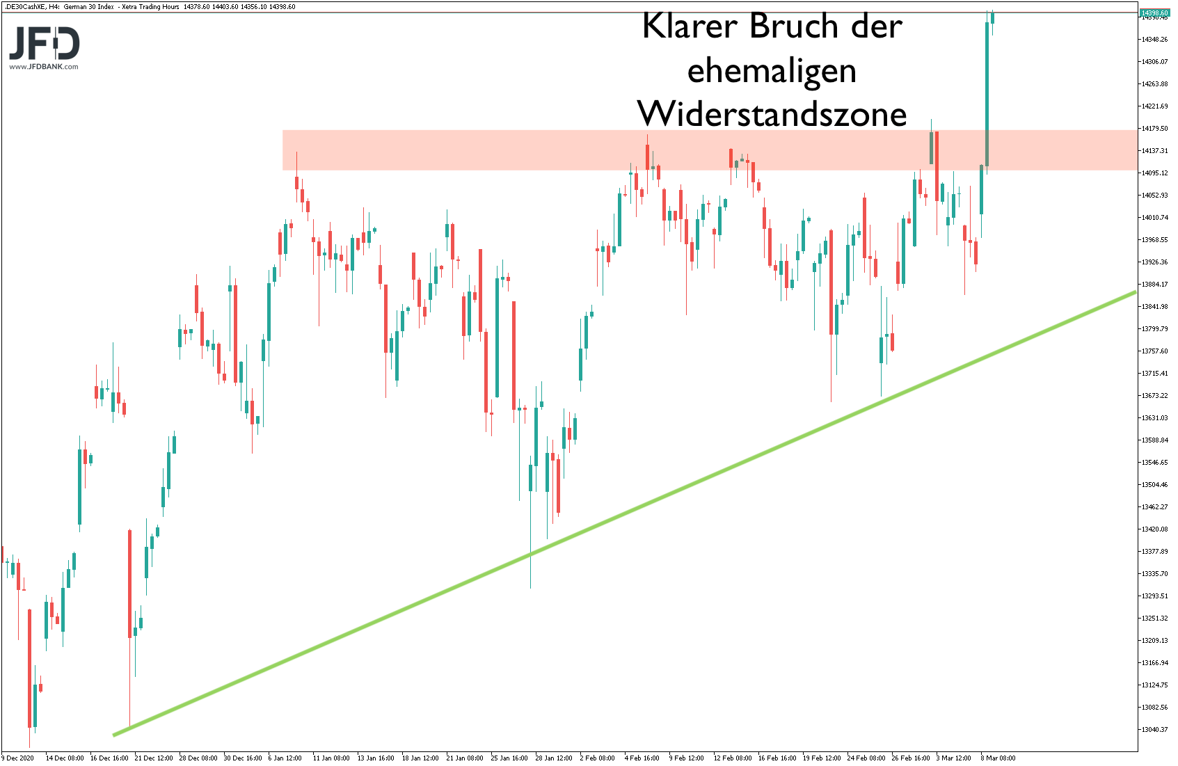 DAX-Rekordhoch-erzielt-halten-wir-das-Niveau-Kommentar-JFD-Bank-GodmodeTrader.de-5