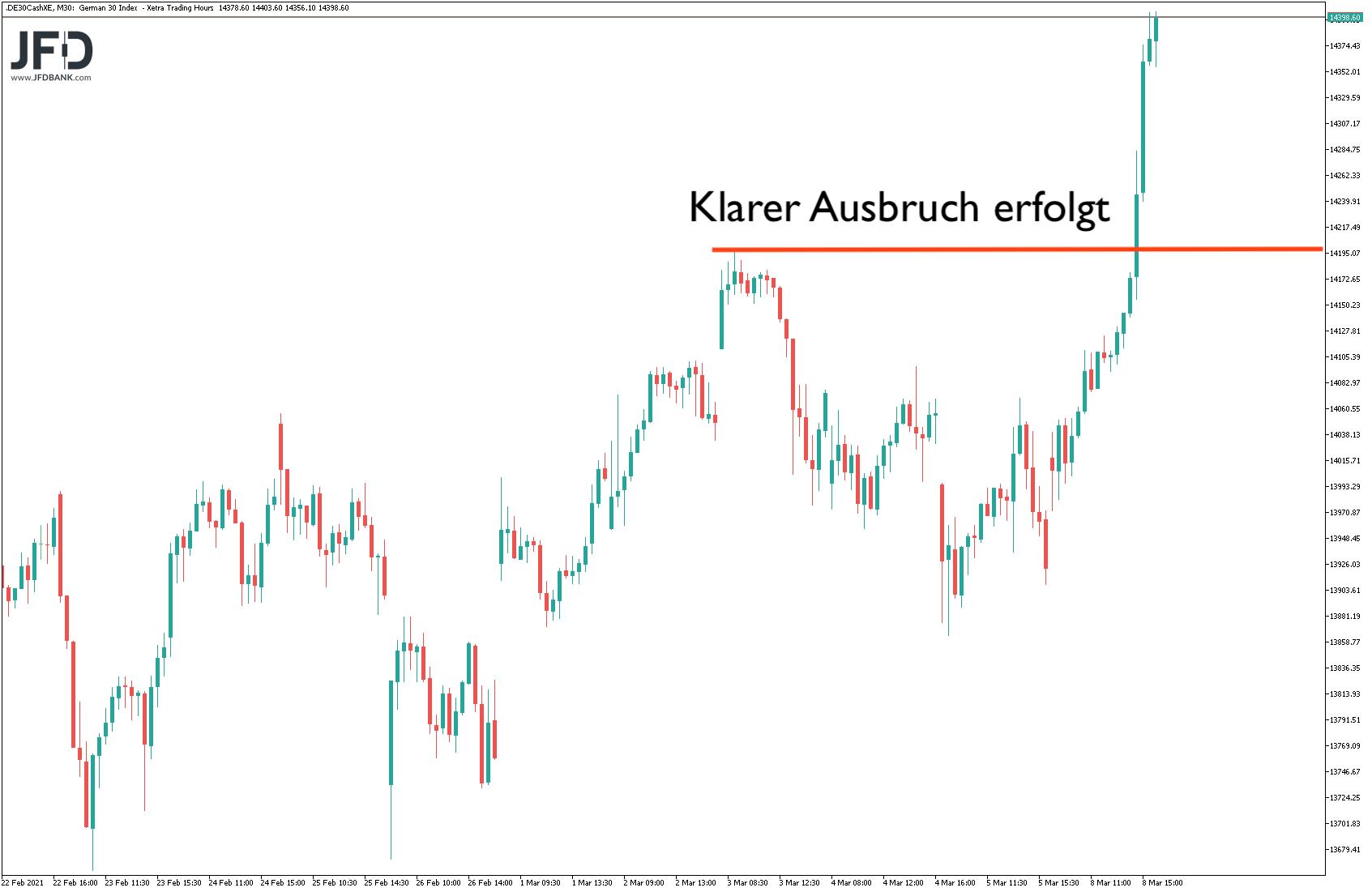 DAX-Rekordhoch-erzielt-halten-wir-das-Niveau-Kommentar-JFD-Bank-GodmodeTrader.de-3