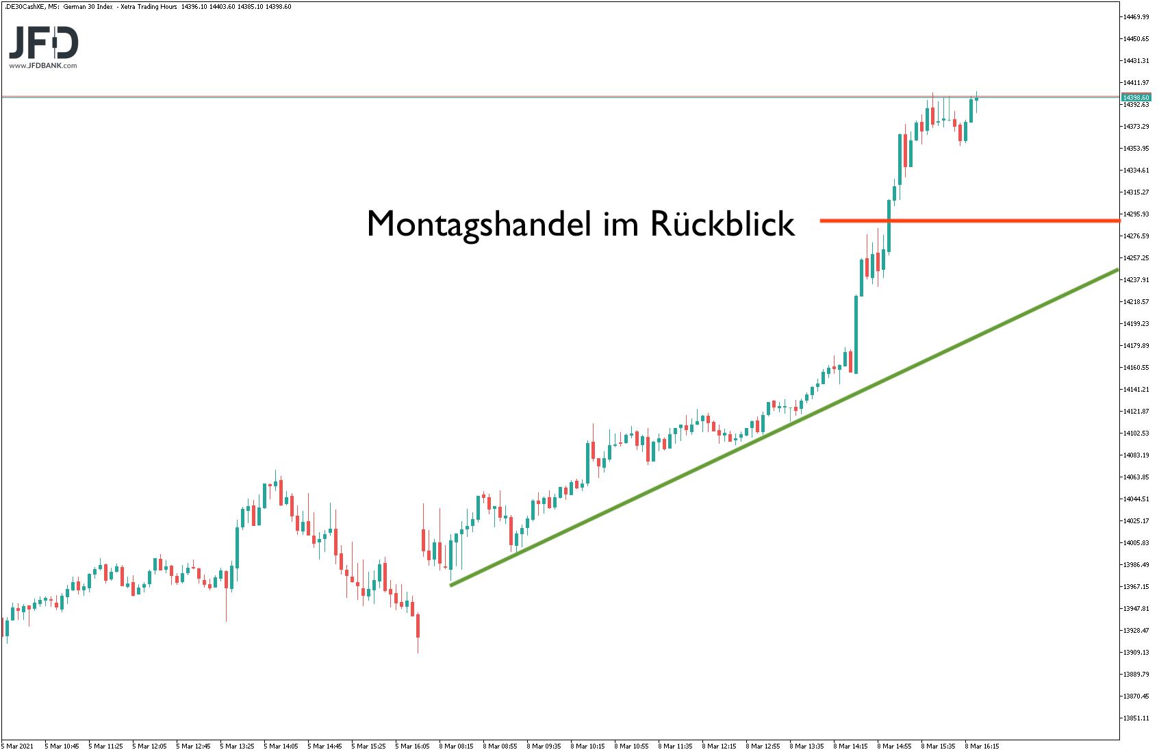 DAX-Rekordhoch-erzielt-halten-wir-das-Niveau-Kommentar-JFD-Bank-GodmodeTrader.de-2