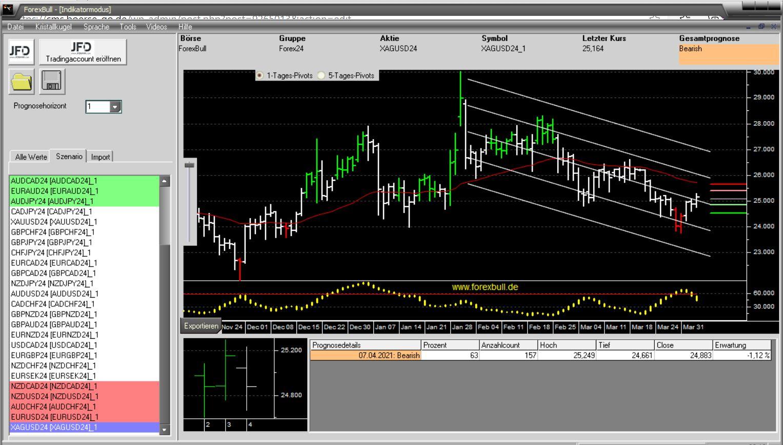 Morning-Briefing-ForexBull-Silber-mit-Short-Setup-Chartanalyse-JFD-Bank-GodmodeTrader.de-2