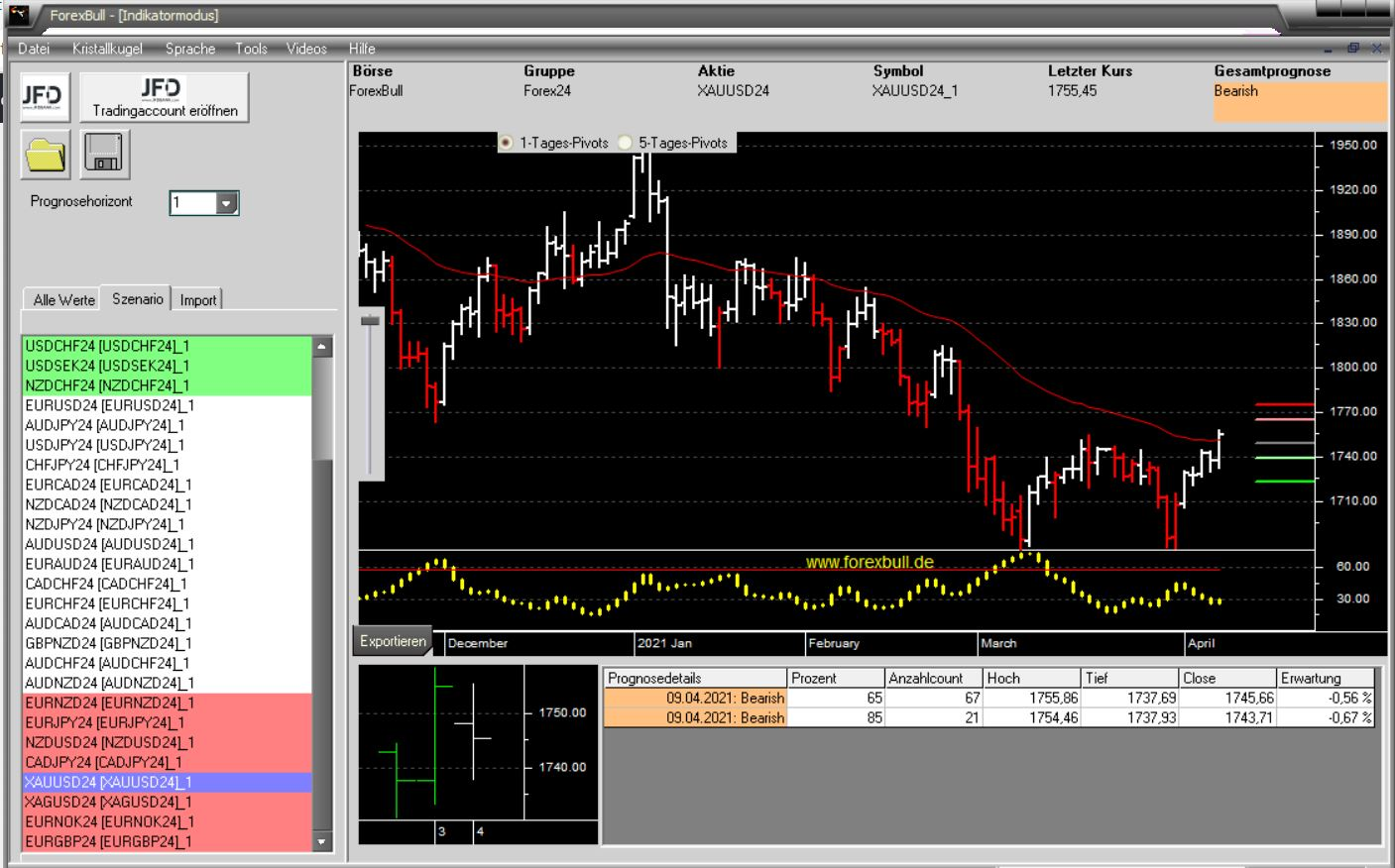 Morning-Briefing-ForexBull-GBP-USD-CAD-Gold-auf-dem-Radar-Chartanalyse-JFD-Bank-GodmodeTrader.de-2