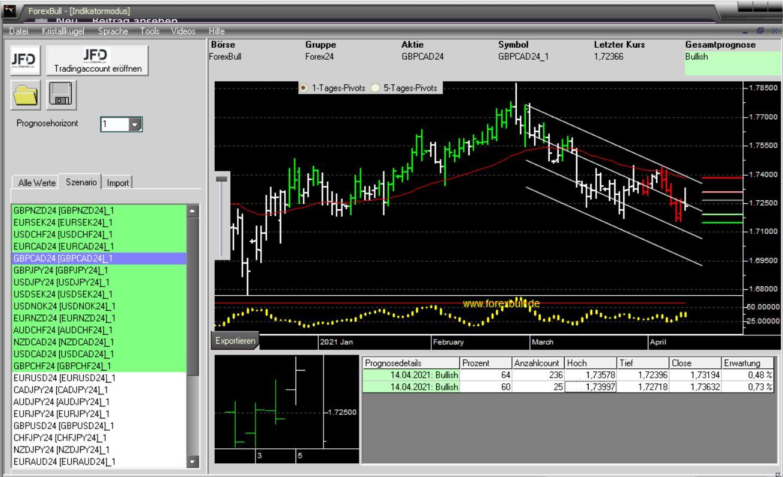 Morning-Briefing-ForexBull-EUR-CAD-und-GBP-auf-dem-Radar-Chartanalyse-JFD-Bank-GodmodeTrader.de-2