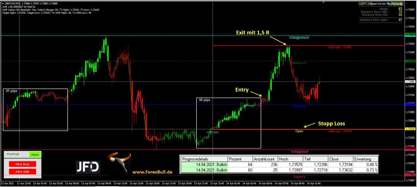 GBP-CAD-mit-Punktlandung-Der-ForexBull-verriet-es-uns-bereits-am-Morgen-Chartanalyse-JFD-Bank-GodmodeTrader.de-1