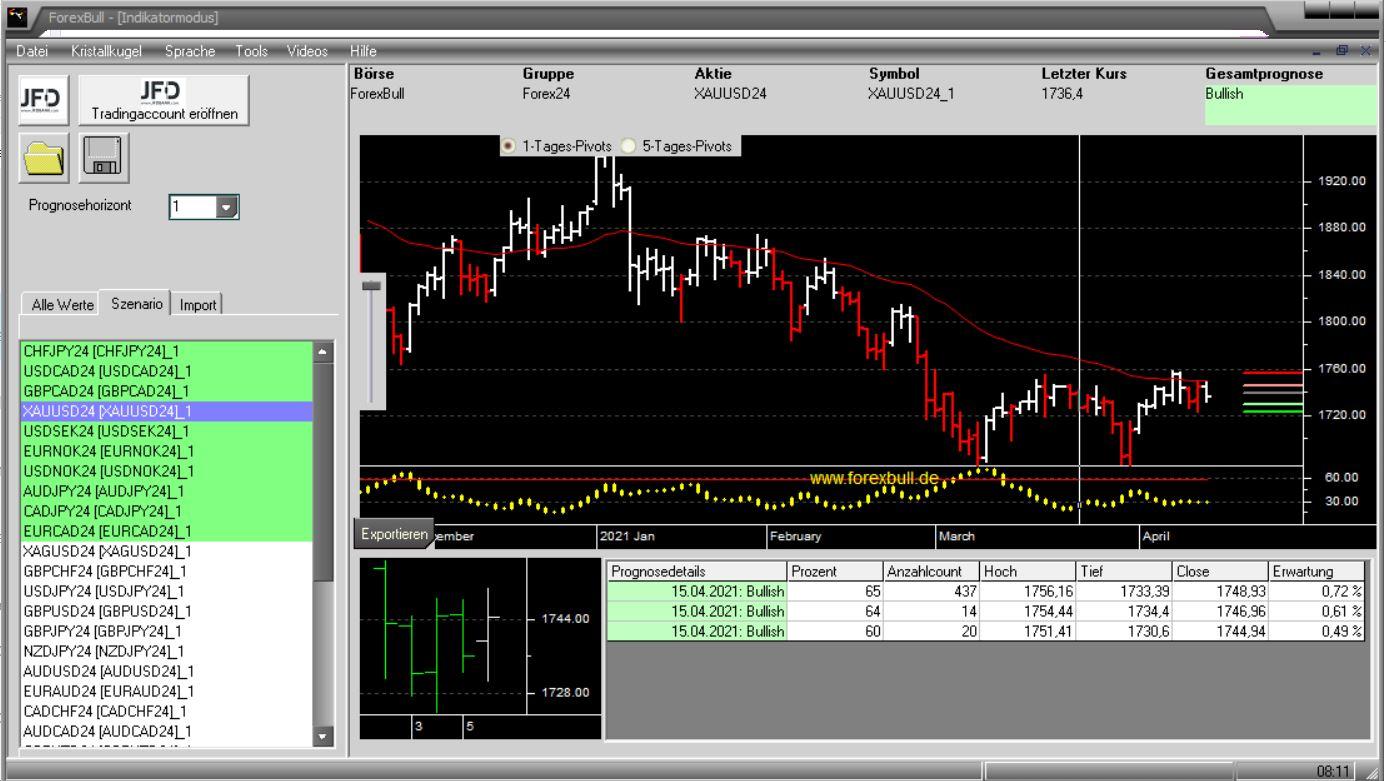 Morning-Briefing-ForexBull-EUR-USD-USD-CAD-Loonie-GOLD-im-Visier-Chartanalyse-JFD-Bank-GodmodeTrader.de-2