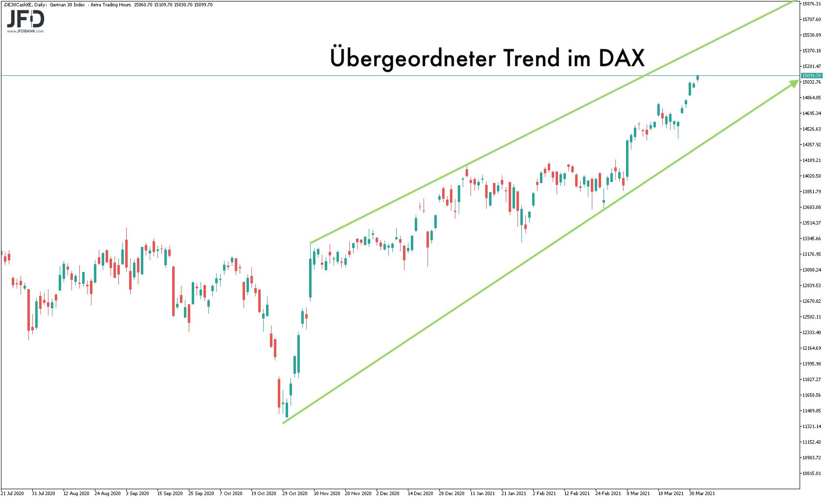 Vorbereitung-auf-das-Nach-Osterfest-im-DAX-Kommentar-JFD-Bank-GodmodeTrader.de-8