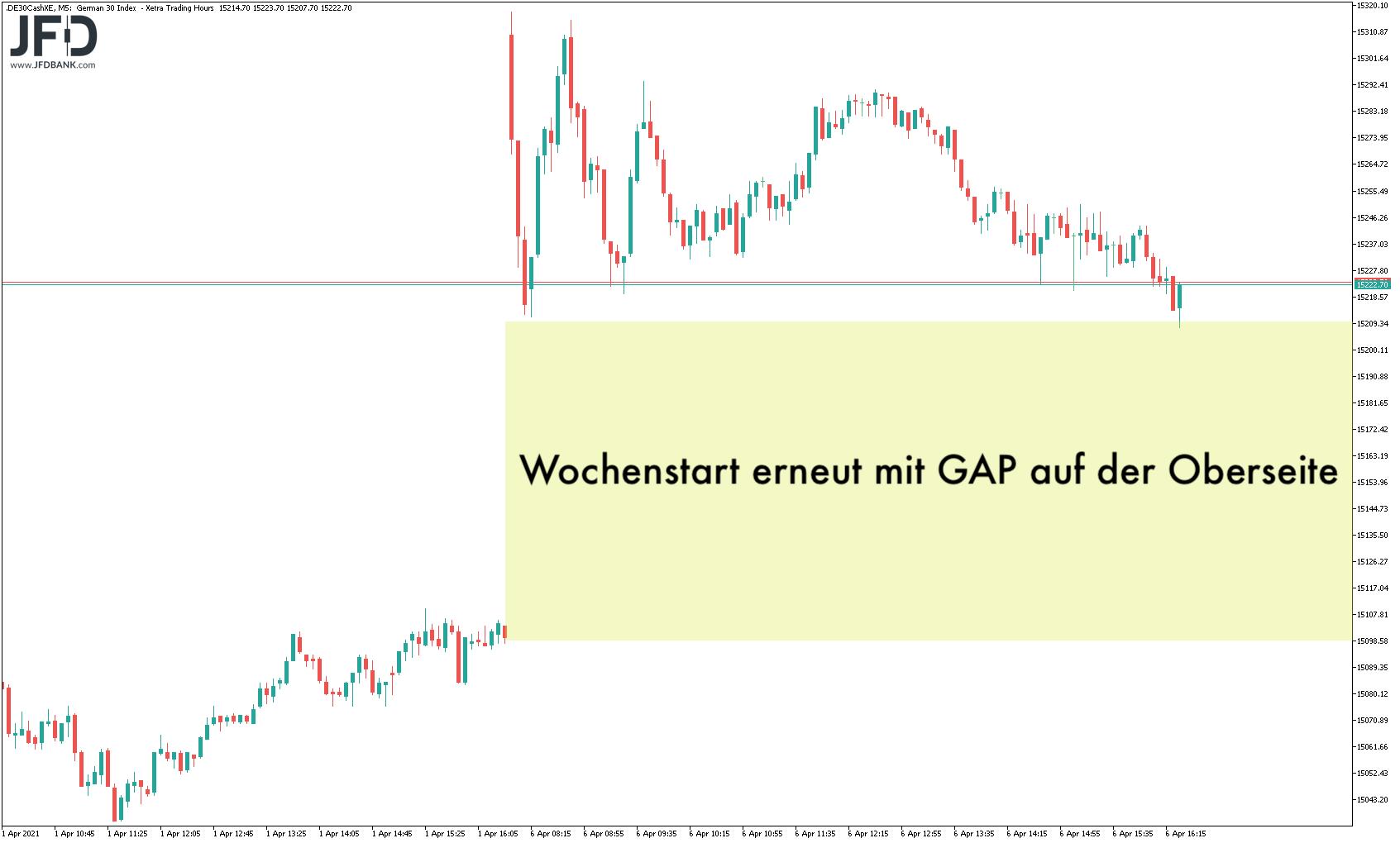 War-das-Kursfeuerwerk-im-DAX-nur-ein-kurzes-Osterfeuer-Kommentar-JFD-Bank-GodmodeTrader.de-1