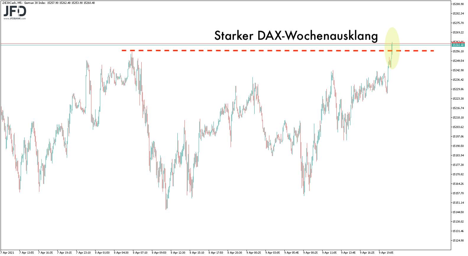 Handelsstart-der-neuen-Woche-in-alter-Range-Kommentar-JFD-Bank-GodmodeTrader.de-4