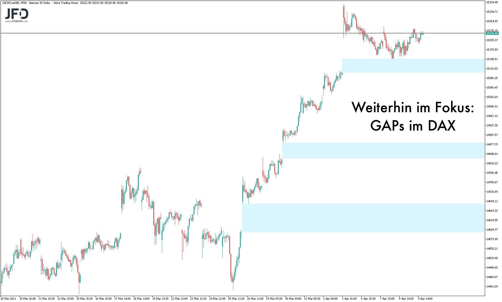 Handelsstart-der-neuen-Woche-in-alter-Range-Kommentar-JFD-Bank-GodmodeTrader.de-2