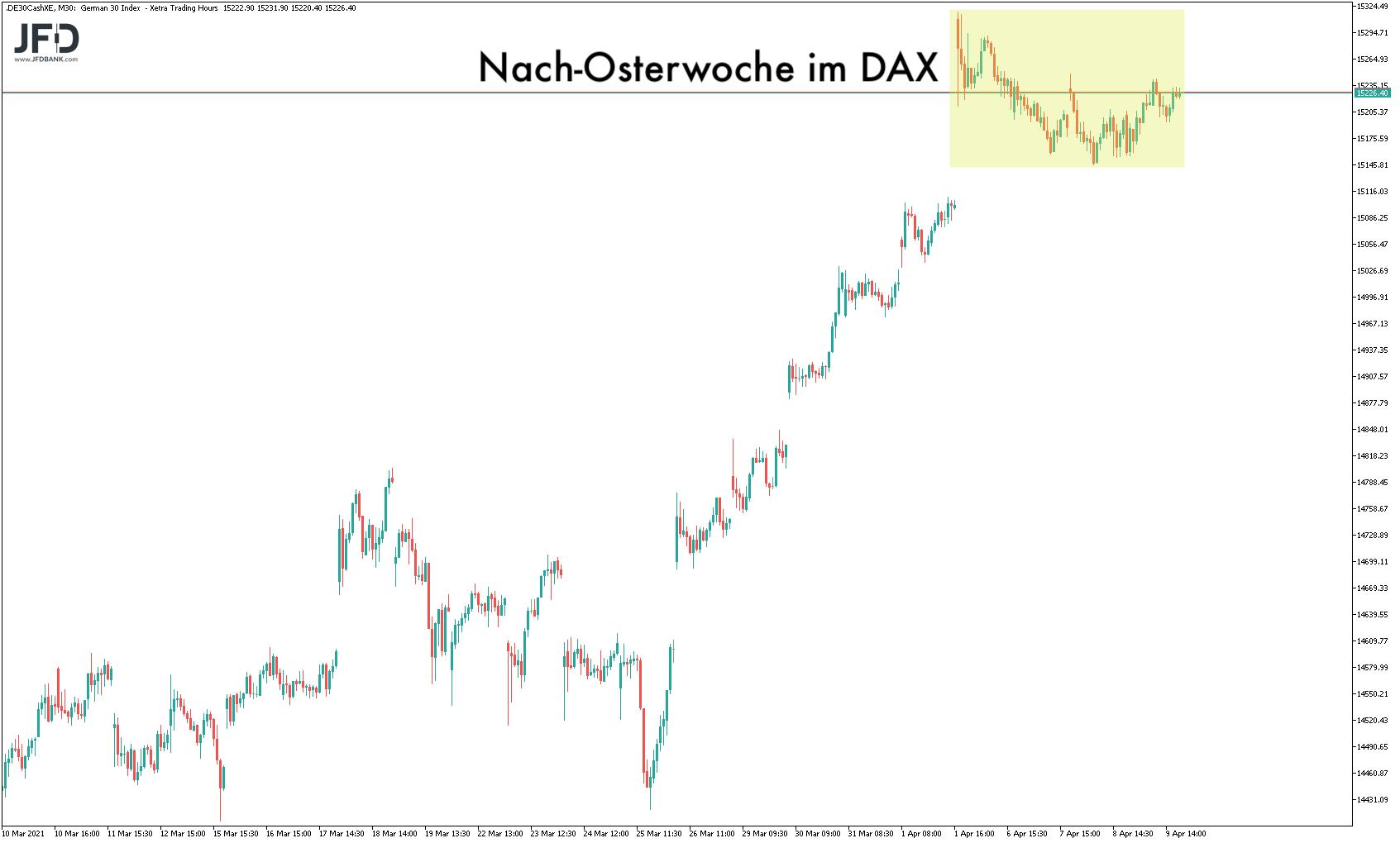 Handelsstart-der-neuen-Woche-in-alter-Range-Kommentar-JFD-Bank-GodmodeTrader.de-1