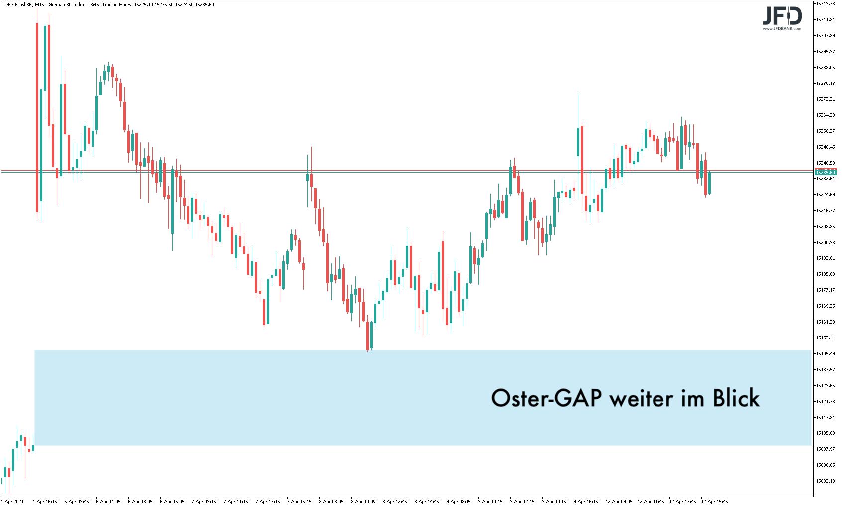Der-Oster-Schwung-ist-raus-Kommentar-JFD-Bank-GodmodeTrader.de-5