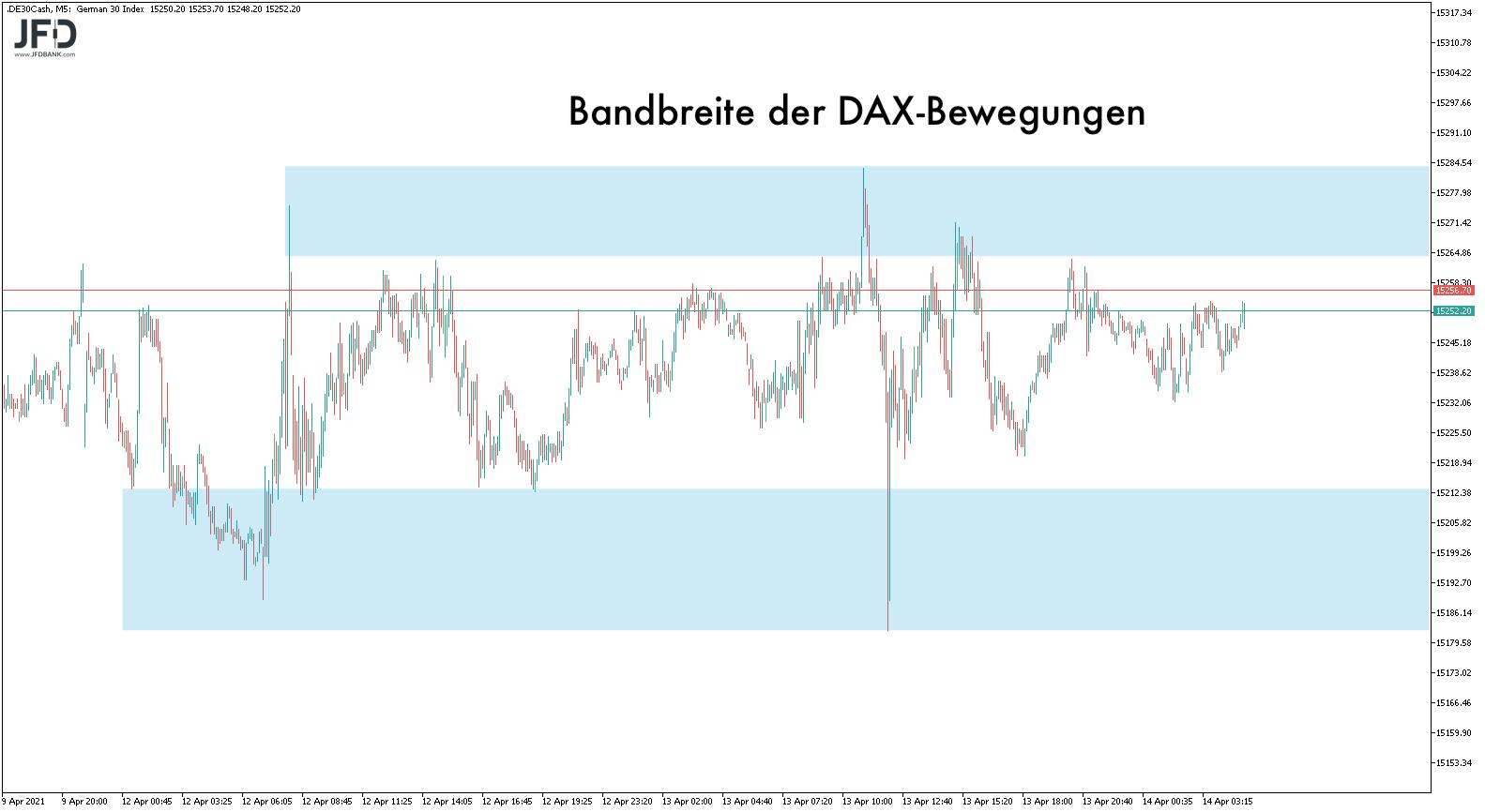 Gefangen-in-der-DAX-Range-Kommentar-JFD-Bank-GodmodeTrader.de-3