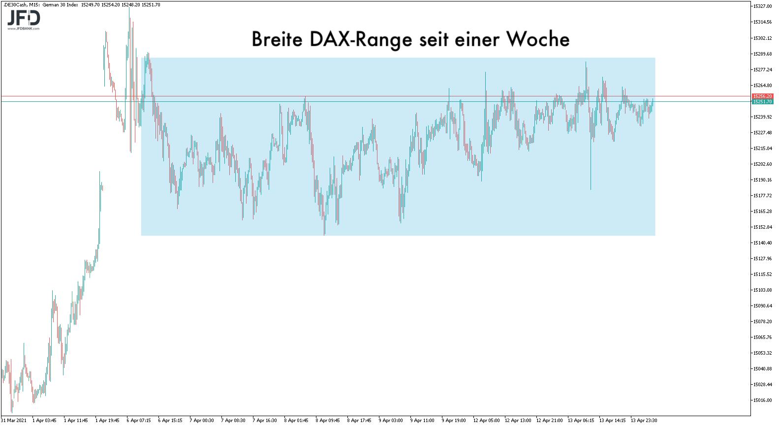 Gefangen-in-der-DAX-Range-Kommentar-JFD-Bank-GodmodeTrader.de-5