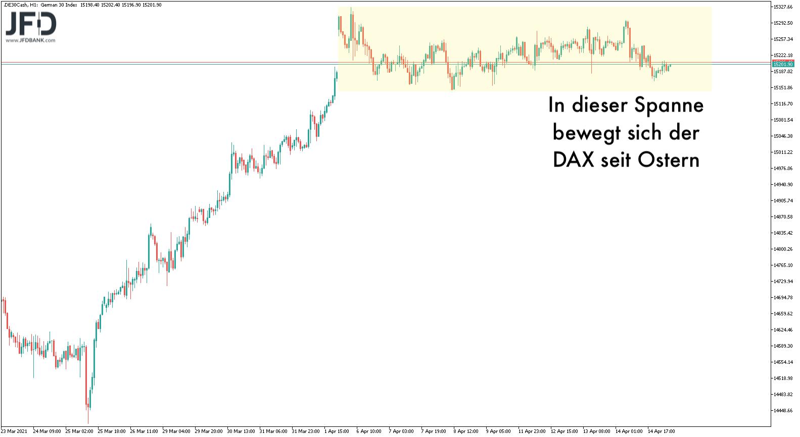 Erneut-ein-Rekord-im-DAX-an-einem-Montag-Kommentar-JFD-Bank-GodmodeTrader.de-2