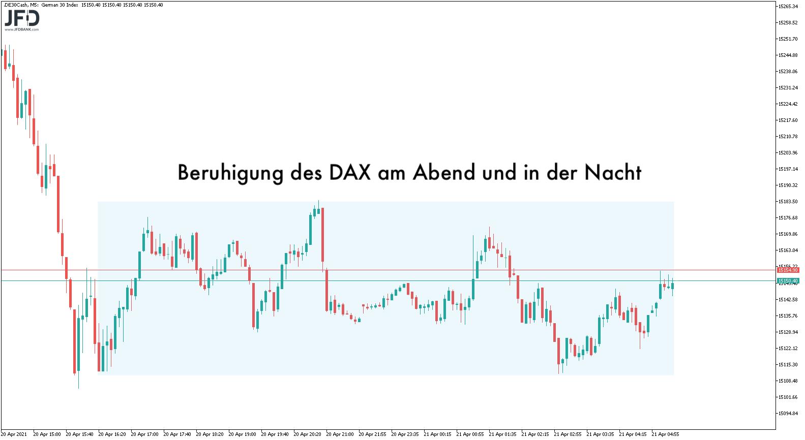 So-schnell-schwinden-die-Ostergewinne-Kommentar-JFD-Bank-GodmodeTrader.de-5