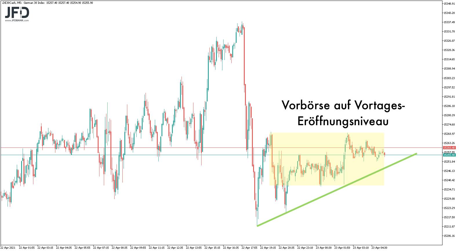EZB-Impuls-versus-US-Steueranhebungen-Kommentar-JFD-Bank-GodmodeTrader.de-7