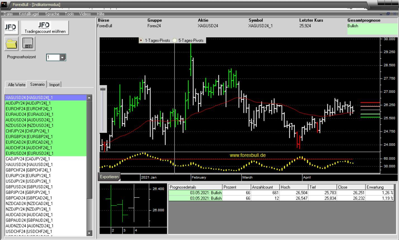 Morning-Briefing-ForexBull-SILBER-mit-starkem-Long-Setup-zum-Wochenauftakt-Chartanalyse-JFD-Bank-GodmodeTrader.de-2