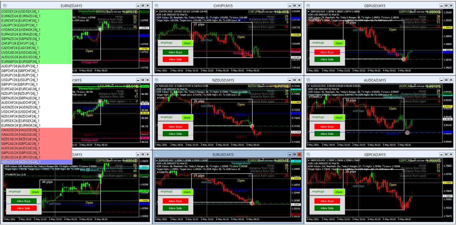 Morning-Briefing-ForexBull-Ein-bunter-Mix-Chartanalyse-JFD-Bank-GodmodeTrader.de-1