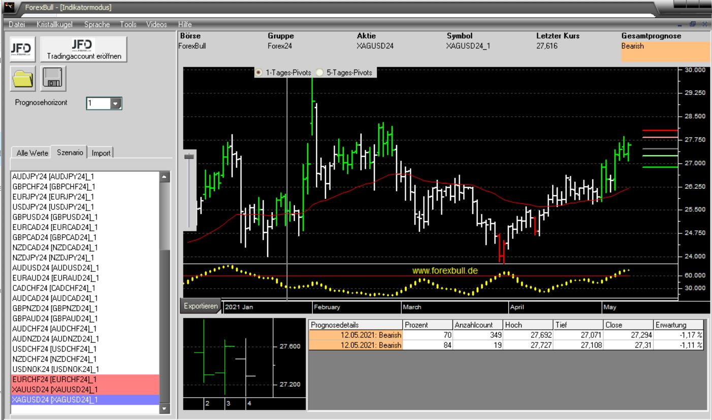 Morning-Briefing-ForexBull-EURO-GBP-und-SILBER-im-Visier-Chartanalyse-JFD-Bank-GodmodeTrader.de-2