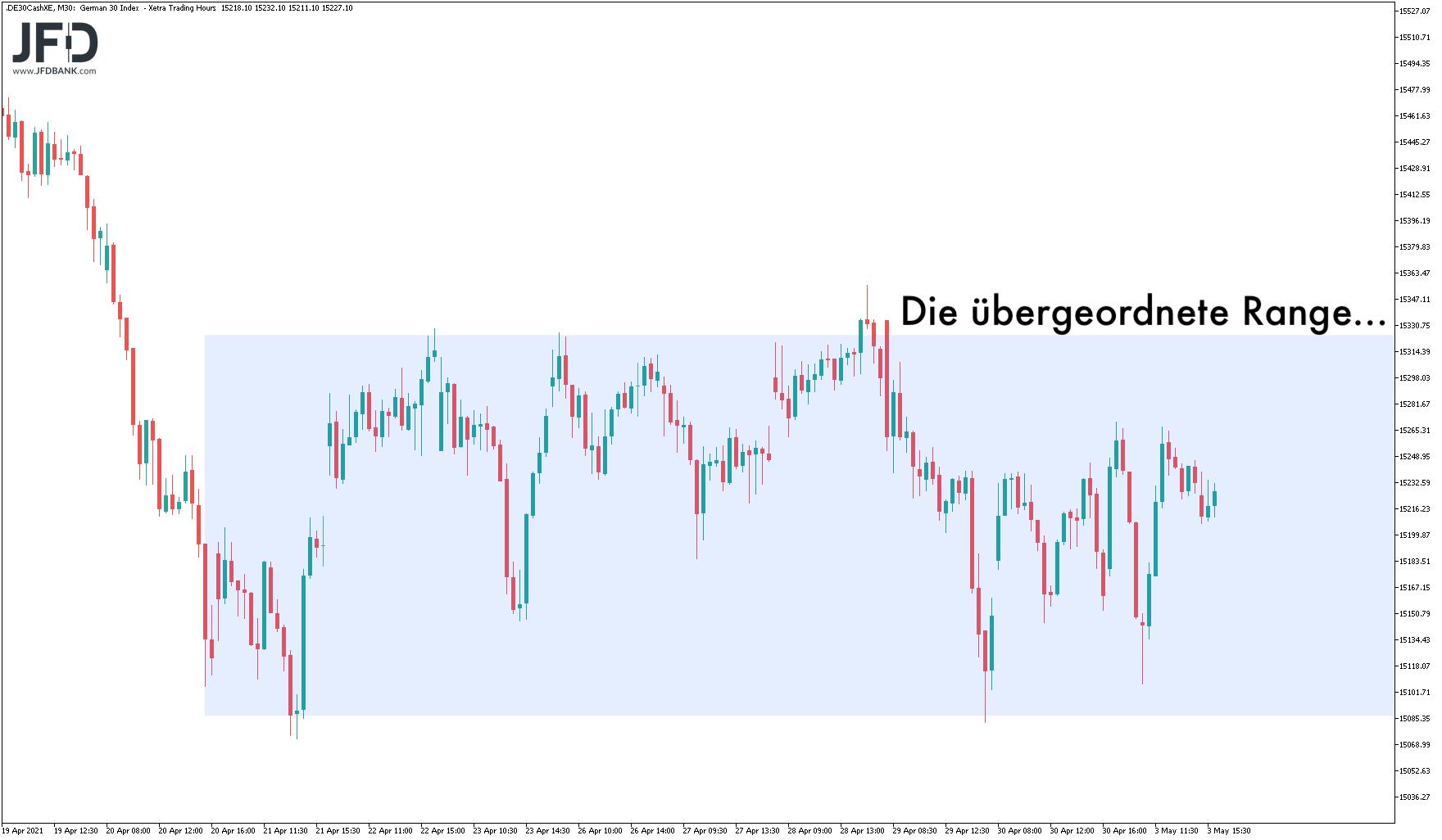 Volatiler-Mai-Start-wie-kann-es-weitergehen-Kommentar-JFD-Bank-GodmodeTrader.de-2
