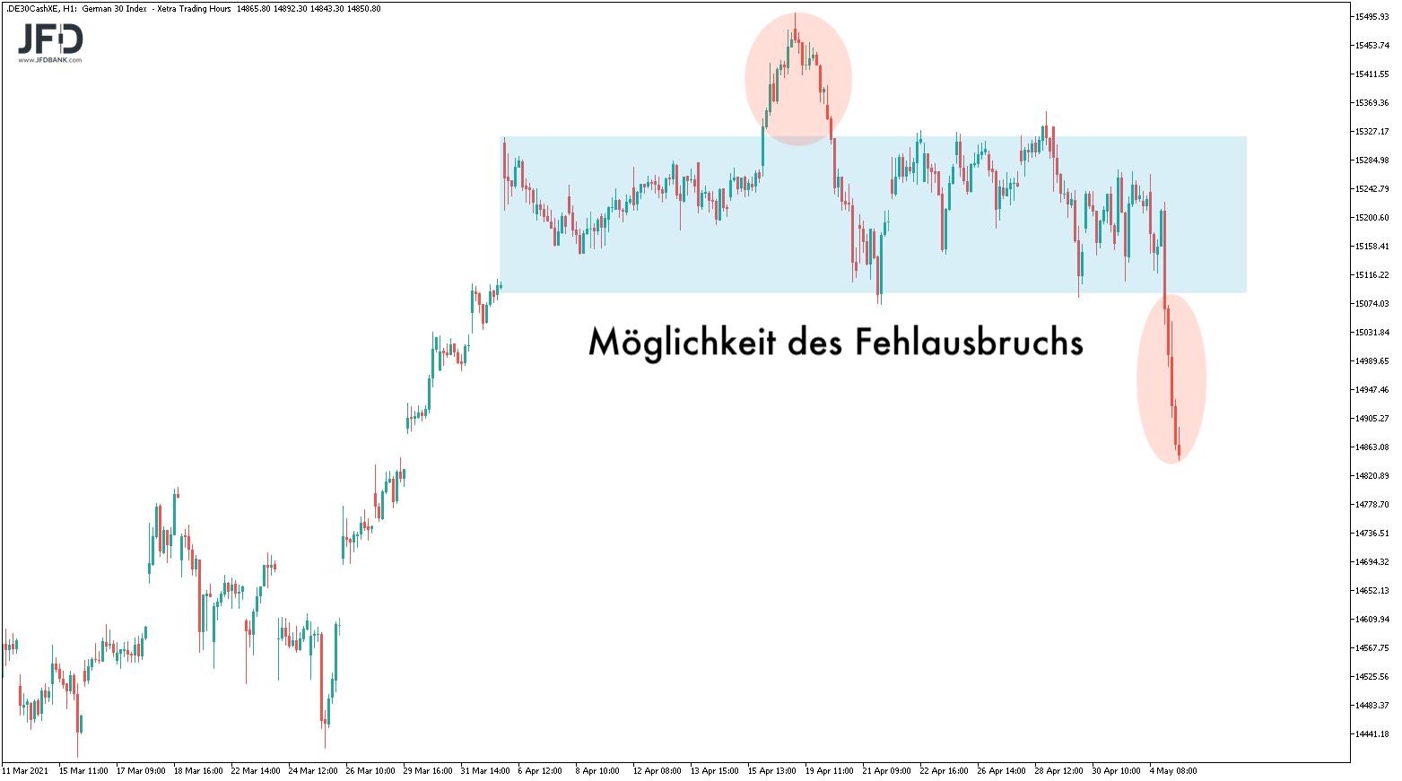 Kommt-uns-die-DAX-Range-nicht-bekannt-vor-Kommentar-JFD-Bank-GodmodeTrader.de-2