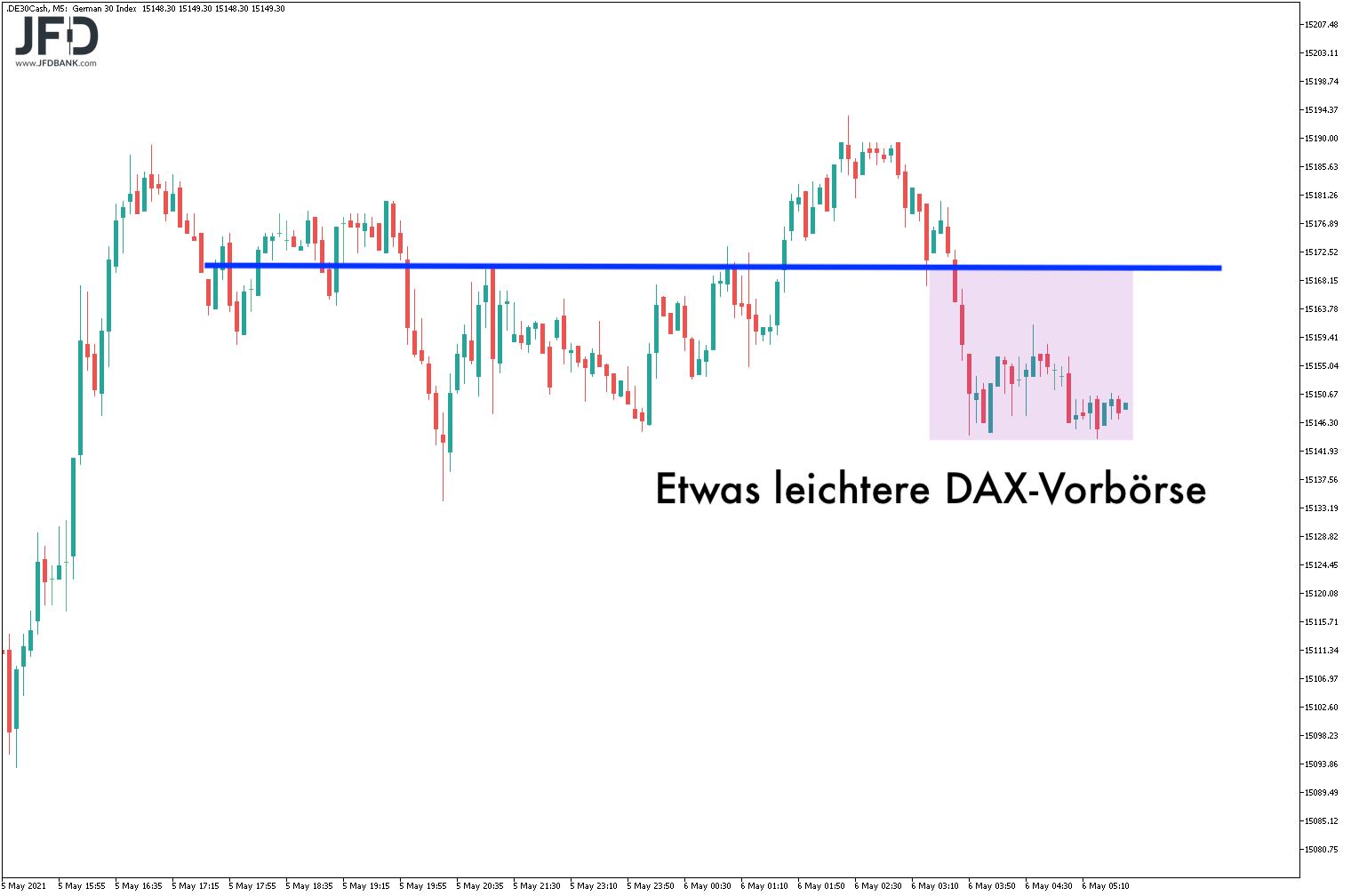 Kommt-uns-die-DAX-Range-nicht-bekannt-vor-Kommentar-JFD-Bank-GodmodeTrader.de-7