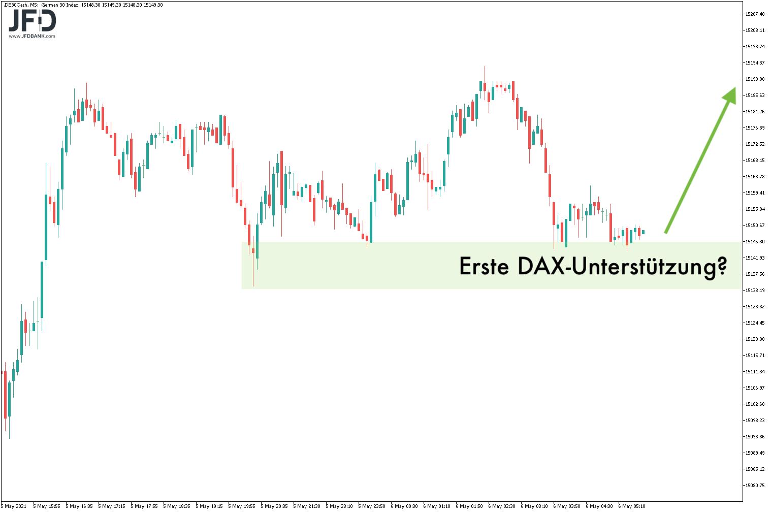 Kommt-uns-die-DAX-Range-nicht-bekannt-vor-Kommentar-JFD-Bank-GodmodeTrader.de-6