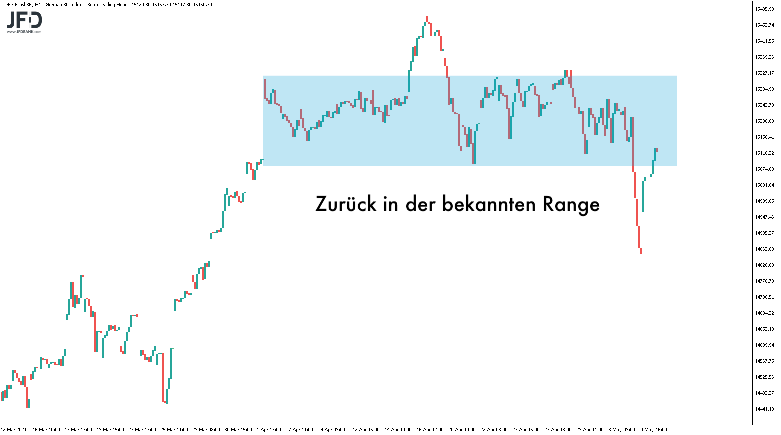 Kommt-uns-die-DAX-Range-nicht-bekannt-vor-Kommentar-JFD-Bank-GodmodeTrader.de-3