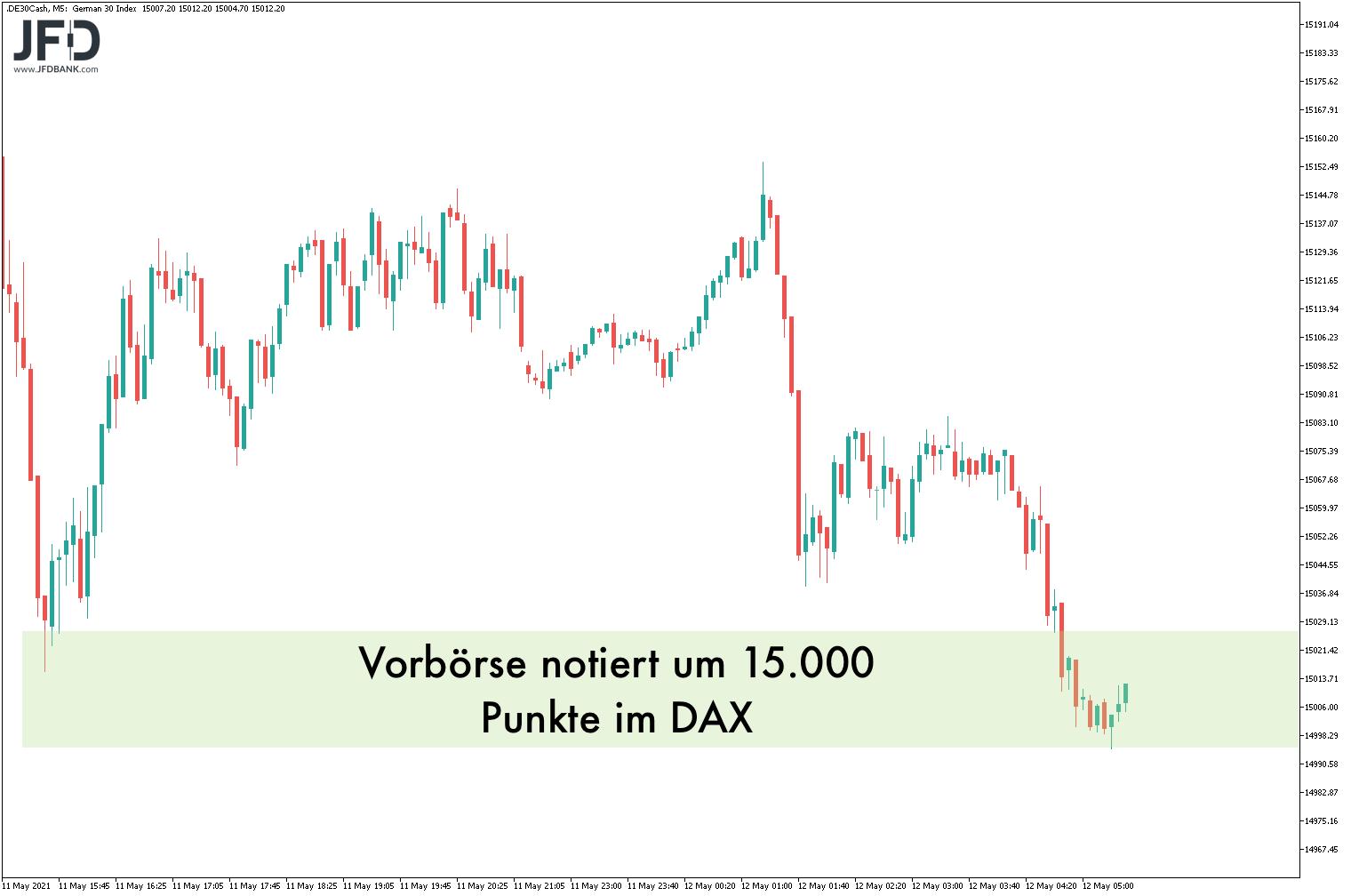 Kampf-um-die-15-000-wieder-eröffnet-Kommentar-JFD-Bank-GodmodeTrader.de-7