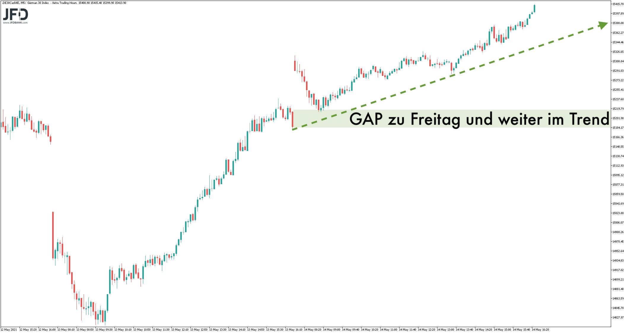 Rekordhoch-zum-Wochenstart-Ja-oder-Nein-Kommentar-JFD-Bank-GodmodeTrader.de-3
