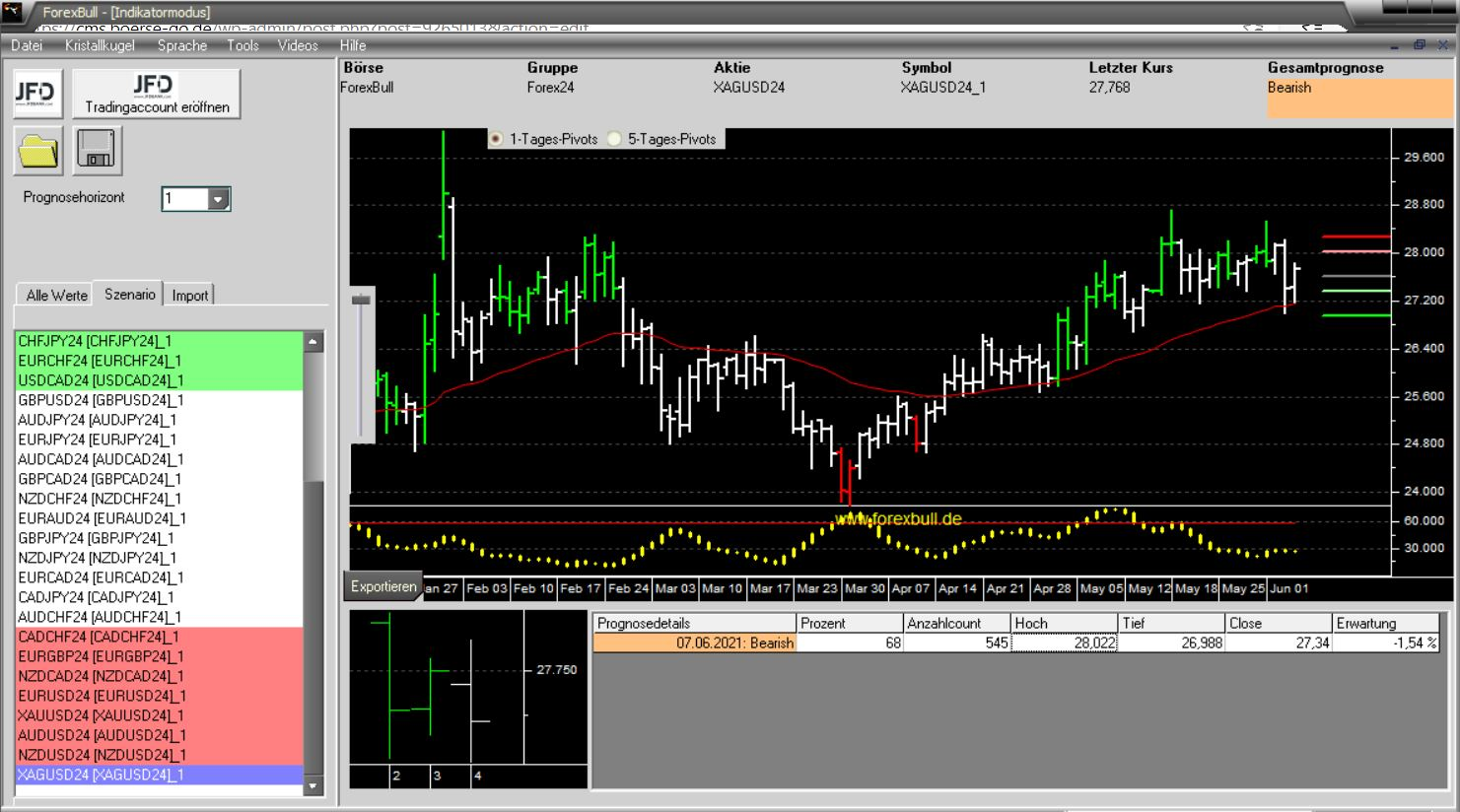 Morning-Briefing-ForexBull-GOLD-und-SILBER-mit-Short-Setups-Chartanalyse-JFD-Bank-GodmodeTrader.de-2