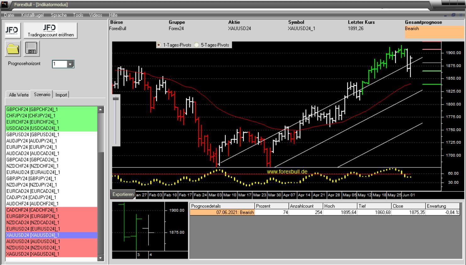 Morning-Briefing-ForexBull-GOLD-und-SILBER-mit-Short-Setups-Chartanalyse-JFD-Bank-GodmodeTrader.de-3