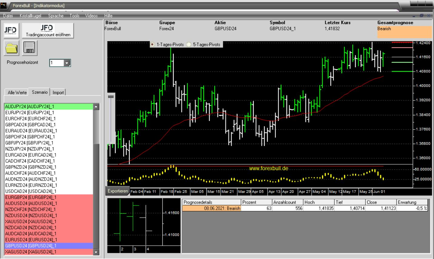 Morning-Briefing-ForexBull-Ein-bunter-Mix-Chartanalyse-JFD-Bank-GodmodeTrader.de-2