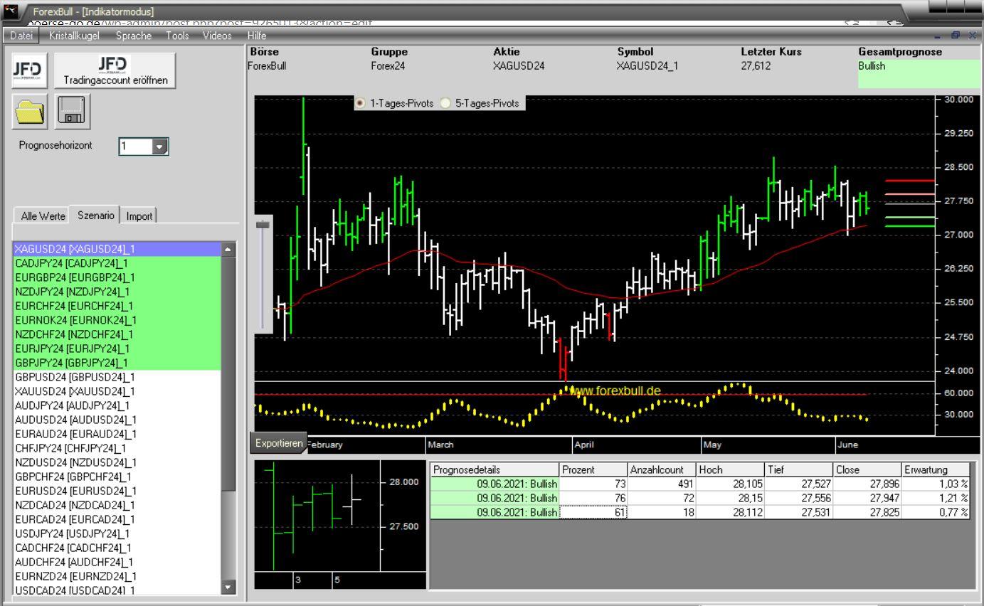 Morning-Briefing-ForexBull-SILBER-mit-Long-Setup-Chartanalyse-JFD-Bank-GodmodeTrader.de-2