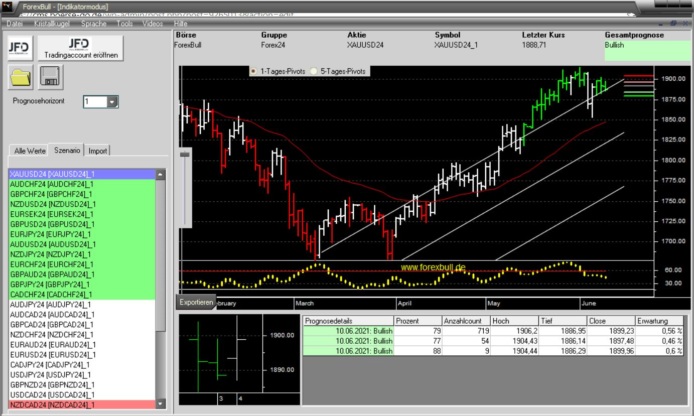 Morning-Briefing-ForexBull-GOLD-mit-starkem-Long-Setup-Chartanalyse-JFD-Bank-GodmodeTrader.de-2