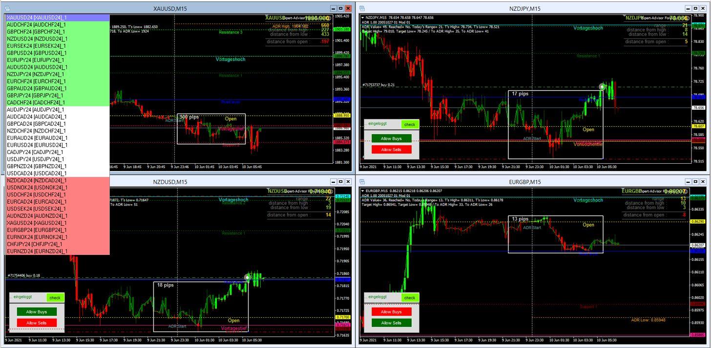 Morning-Briefing-ForexBull-GOLD-mit-starkem-Long-Setup-Chartanalyse-JFD-Bank-GodmodeTrader.de-1