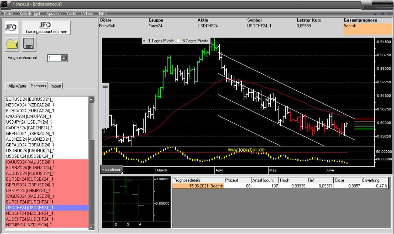 Morning-Briefing-ForexBull-CHF-im-Visier-Chartanalyse-JFD-Bank-GodmodeTrader.de-2