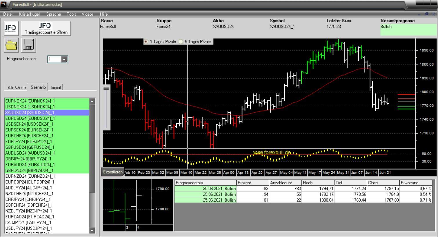 Morning-Briefing-ForexBull-GOLD-wiederholt-mit-einem-Long-Setup-Chartanalyse-JFD-Bank-GodmodeTrader.de-2