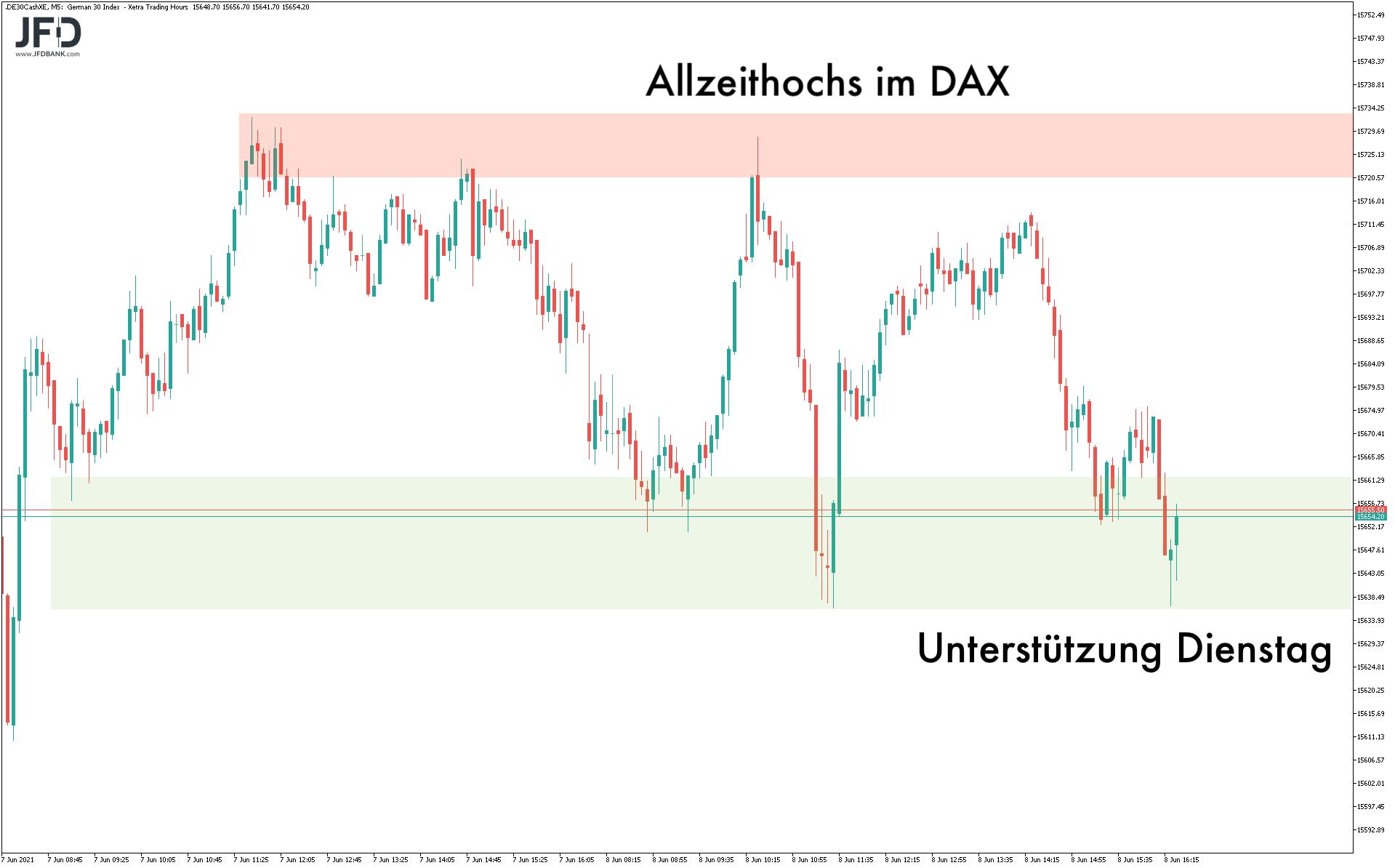 Erneut-ein-Rekord-im-DAX-an-einem-Montag-Kommentar-JFD-Bank-GodmodeTrader.de-5