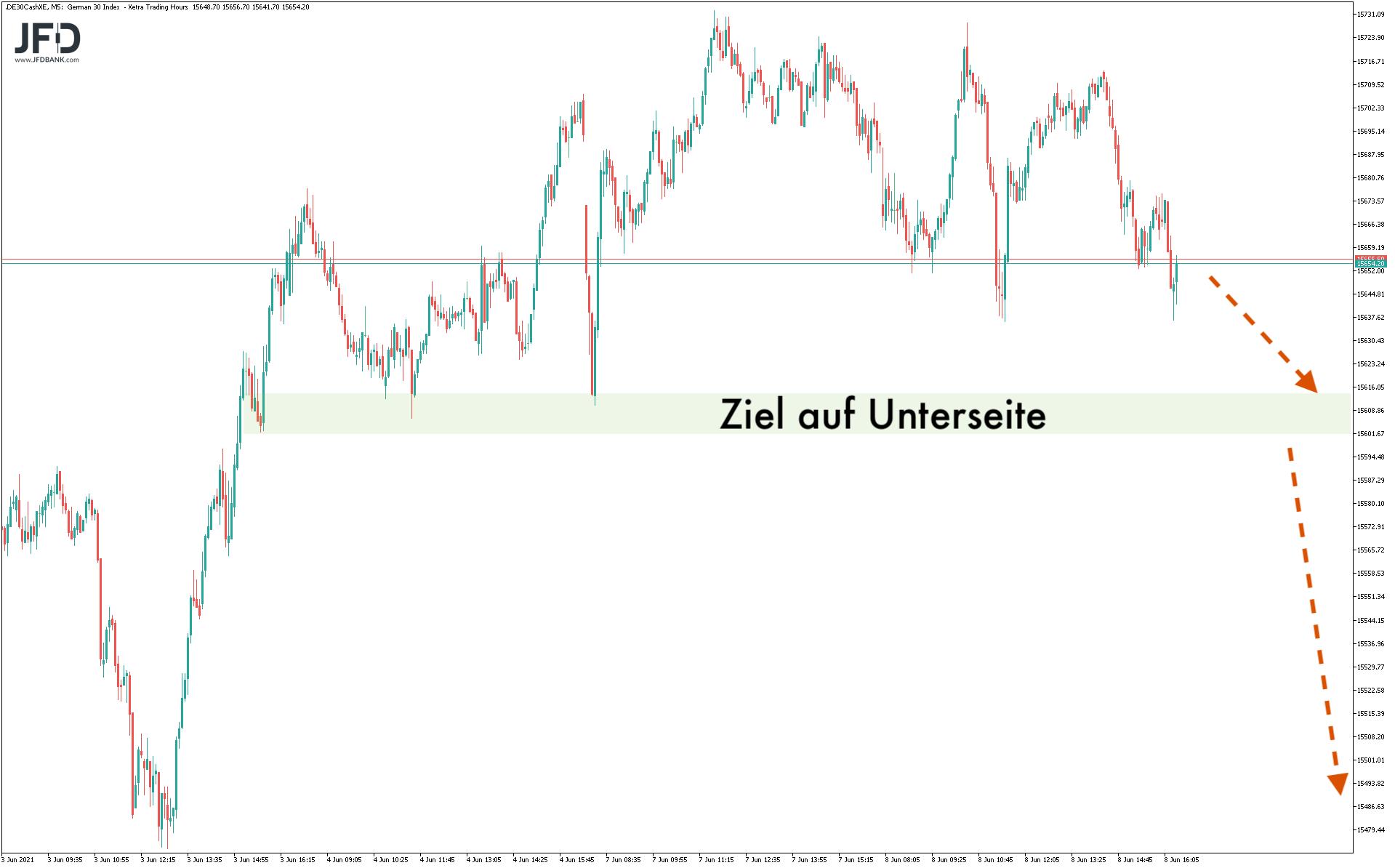 Erneut-ein-Rekord-im-DAX-an-einem-Montag-Kommentar-JFD-Bank-GodmodeTrader.de-6
